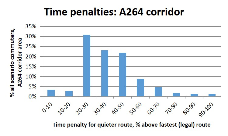 Using the PCT to calculate 'quieter route' time penalties